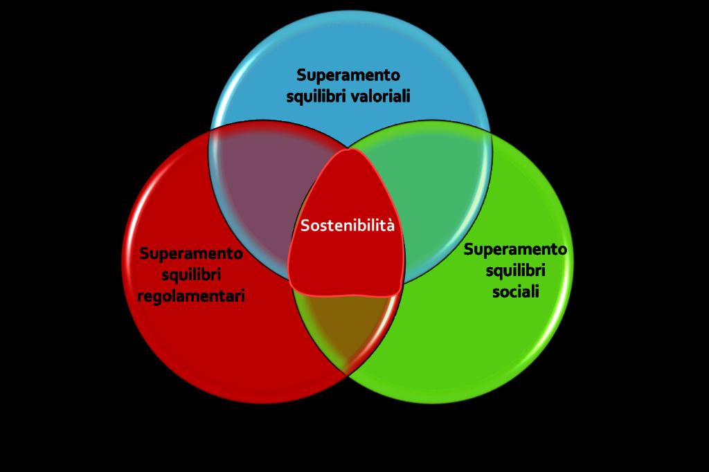 Figura 1 – Strategie per la Sostenibilità